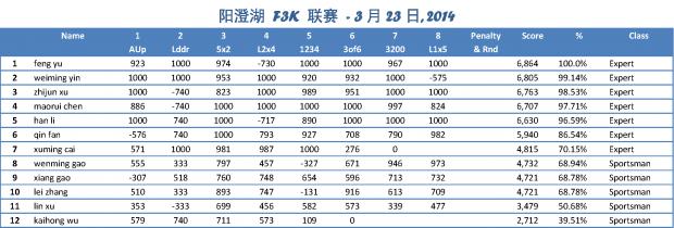 YCH-2014-3-23_winner3