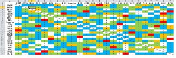 ych4-19对阵次数矩阵