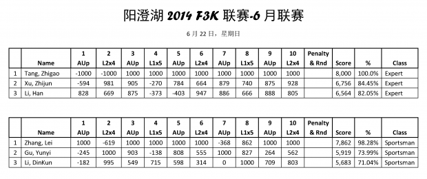 阳澄湖2014 F3K联赛6月成绩_页面_01